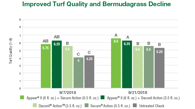 Improved Turf Quality Amid Bermudagrass Decline