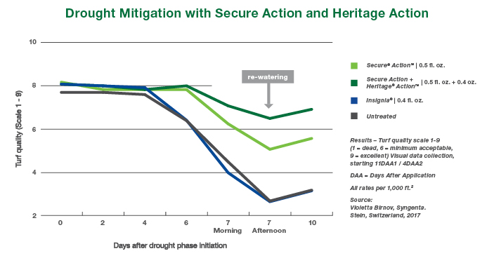 Secure Action-Graph-5