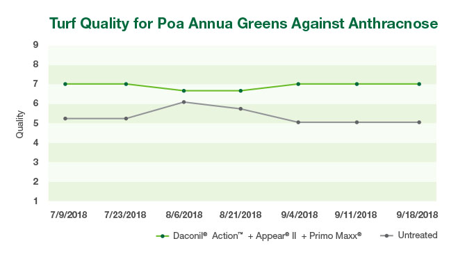 Turf Quality for Poa Annua Greens Against Anthracnose